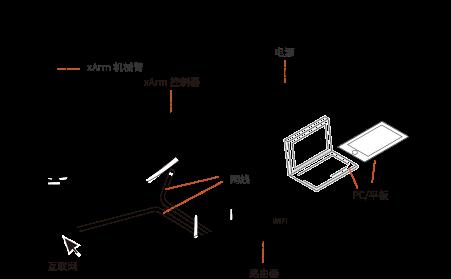 如何使用平板电脑控制xArm