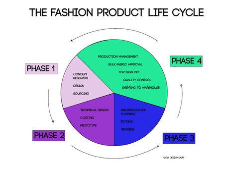 What is a fashion product life cycle?