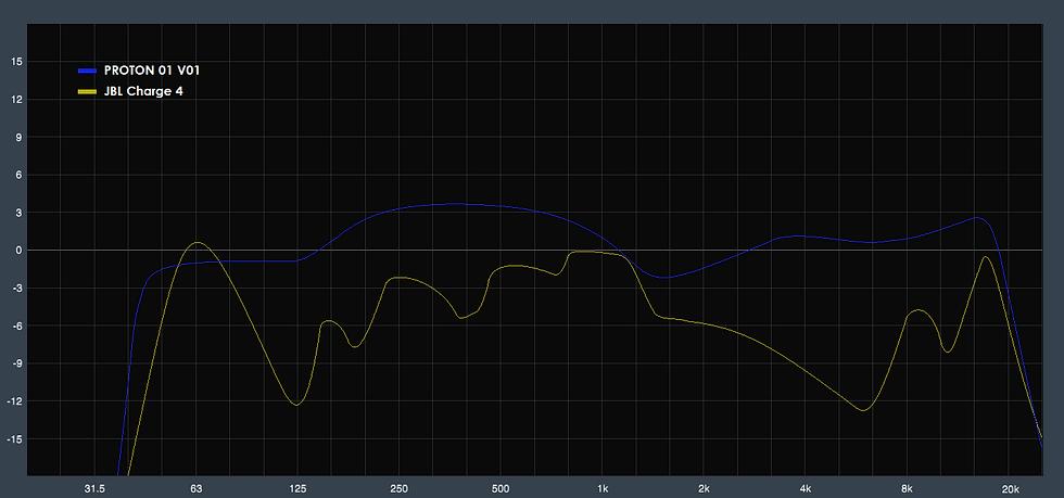 PROTON + JBL Response curve.png