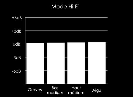 Mode Hi-FI.png