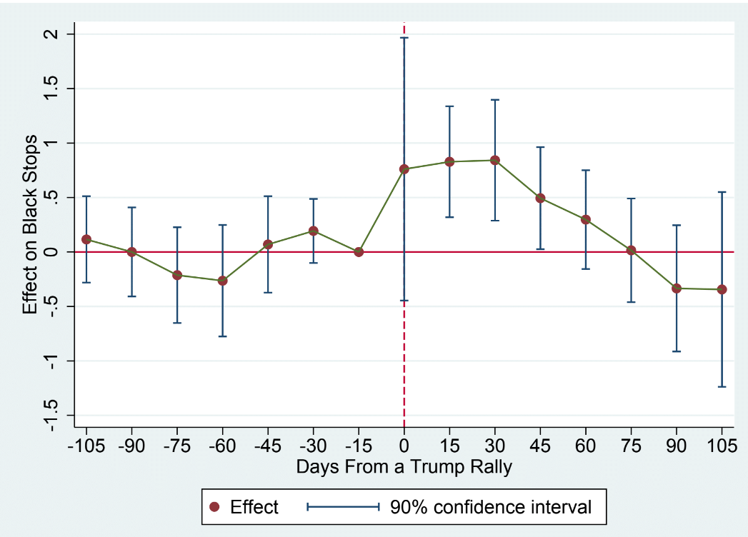 Impact of Trump rallies on police stops of Black commuters from Whistle the Racist Dogs by P. Grosjean, F. Masera & H. Yousaf