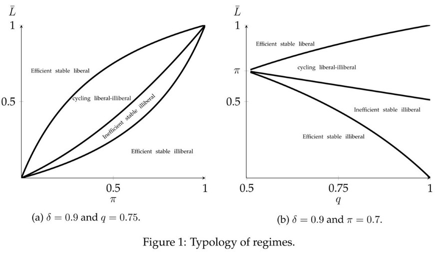 Typology of regimes from The Rise and Fall of Illiberal Democracies by G. Gratton and B. E. Lee