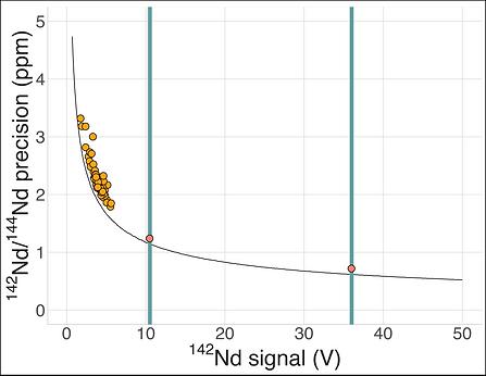 Nd_signal_size_plot.png