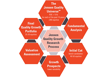 Jensen - Quality Growth Process - high R