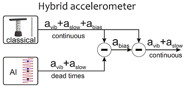 Hybrid accelerometer