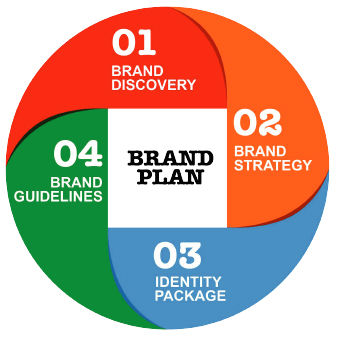 Brand Approach 01.jpg