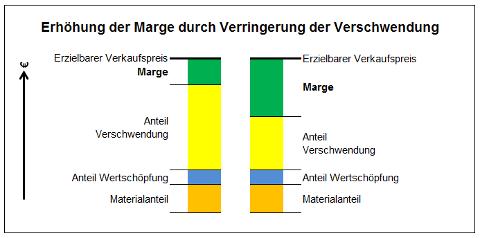 MargenAnteilDurchVerschwendung_mm.png
