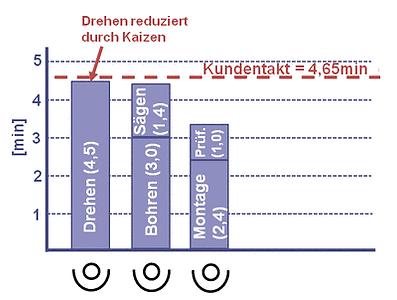 Taktzeitdiagramm_2.png