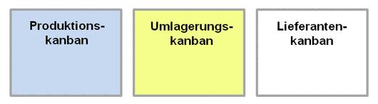 Kanbanarten.png