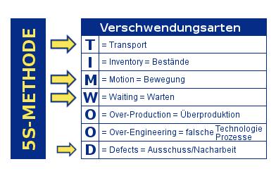 Wirkung5SaufVerschwendungsarten_01.png
