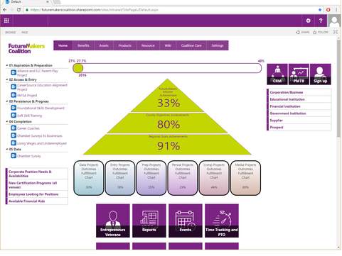 PROJECT & TASK MANAGEMENT + DIGITAL WORKPLACE + CRM ON SHAREPOINT 365