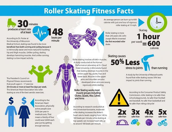 ROLLER-SKATING-FITNESS-FACTS.jpg