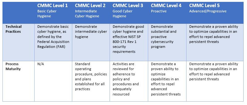 CMMC Levels 1-5 Table