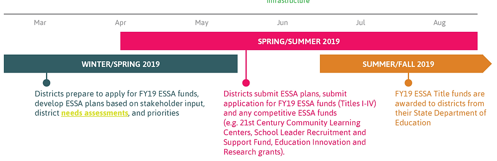 STEM Education funding priorities under ESSA