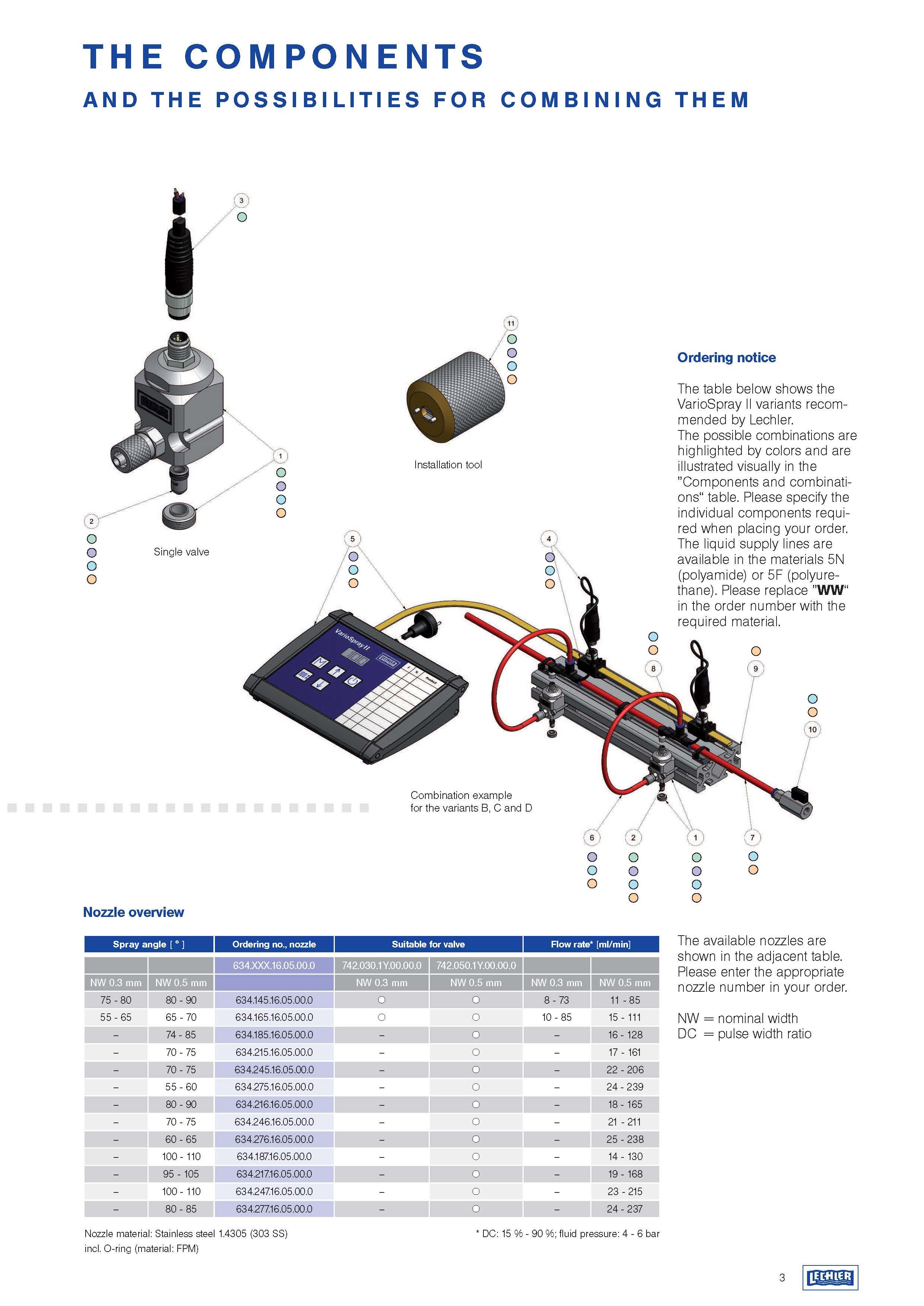 Элементы системы VarioSpray II
