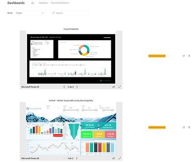 Dataflow Data Visualization Module