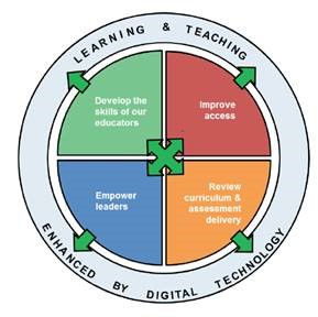 Digital Learning Wheel.jpg