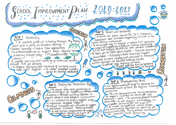 SIP 2020-21 Sketch Note.png