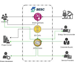BESC Tokens Model