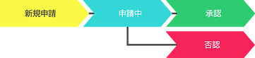 Example-2-Status-Flow-(Japanese).png