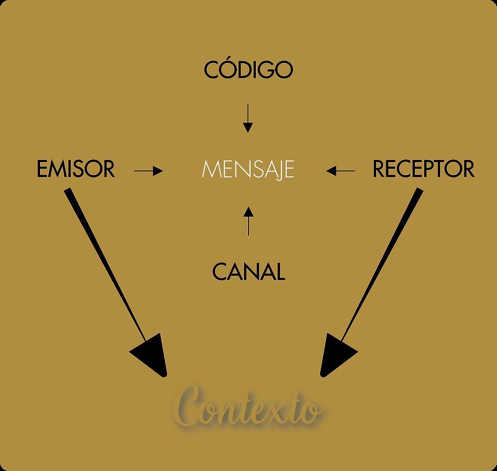 Elementos del circuito de la comunicación