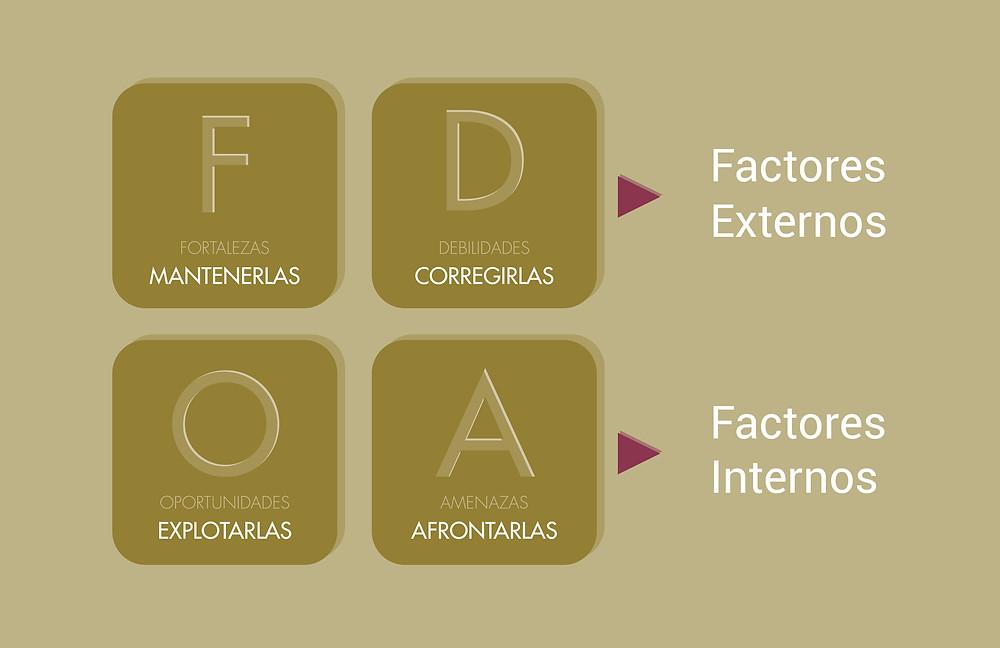 Análisis FODA - Análisis DAFO