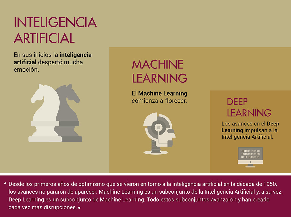 Inteligencia Artificial / Machine Learning / Deep Learning