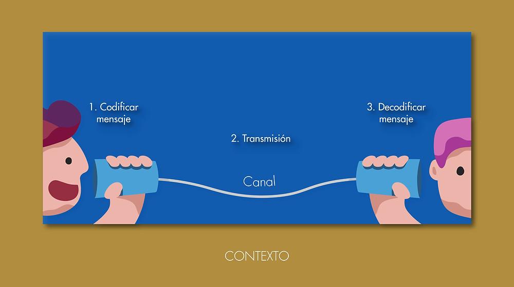 ¿Qué es el canal en la comunicación? 1. Codificar mensaje 2. Transmisión 3. Decodificar mensaje Canal CONTEXTO