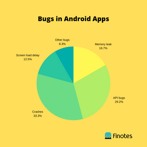 Bugs in Android Apps