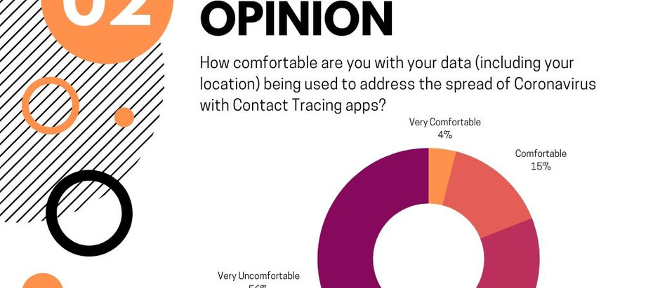 GDPR Community Opinion Question Results (23 - 30/05/20)