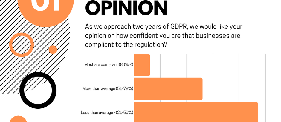 GDPR Community Opinion Question Results (16 - 23/05/20)