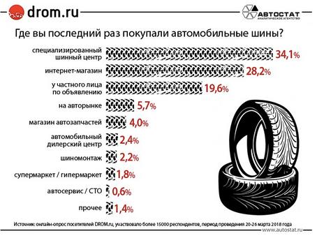 Где россияне предпочитают покупать автомобильные шины?