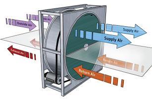 HVAC marine automation solutions