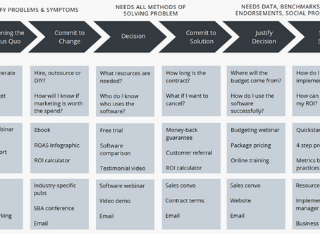 Journey Through the Sales Funnel
