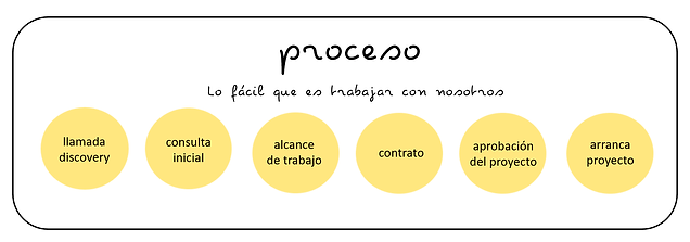 proceso ROM.png