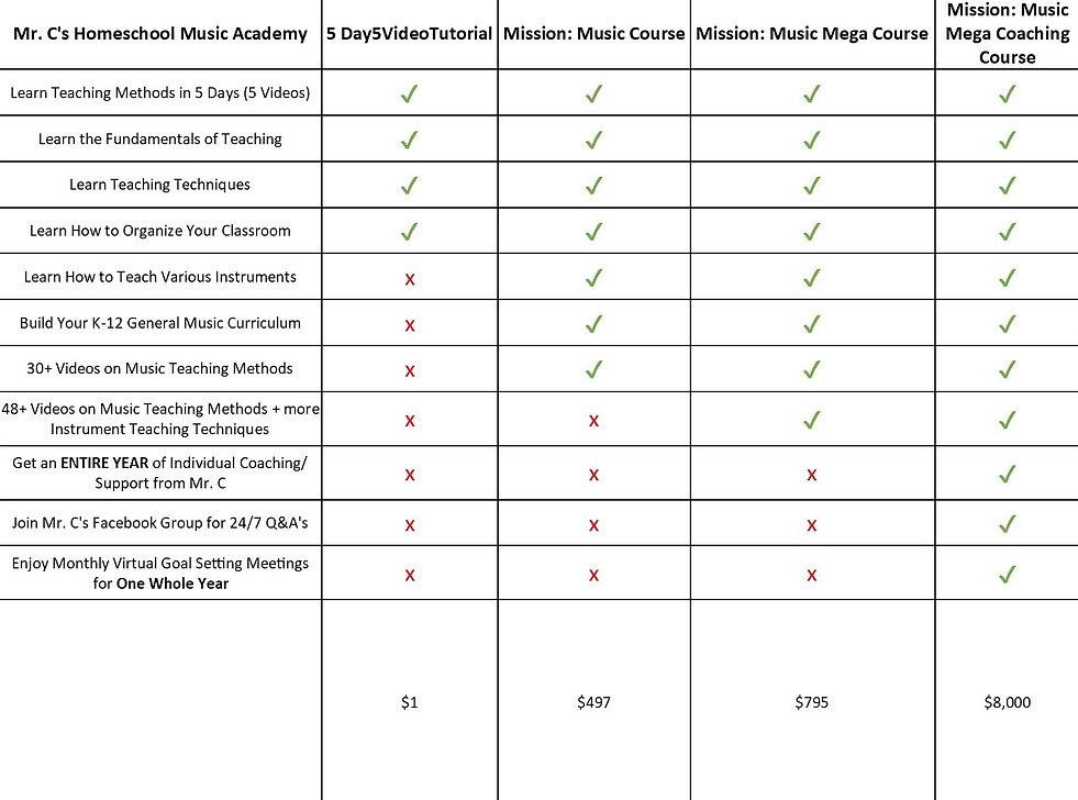 5dayteaching_MMMCC-Chart.jpg