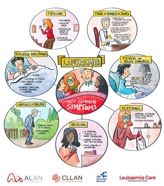 Most common symptoms_UK spelling.jpg