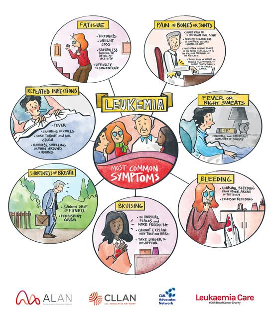 Most common symptoms_US spelling.jpg