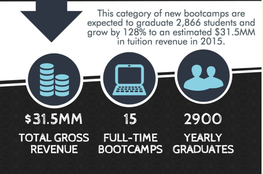 Data Boot Camp Stats
