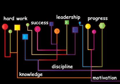 leadership is hard work, discipline and motivation