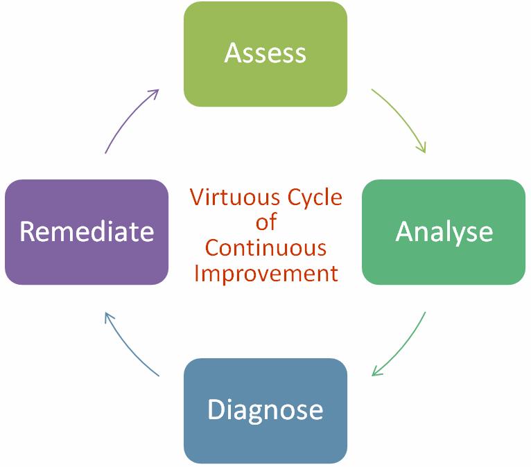 Assess, Analyze, Diagnose,