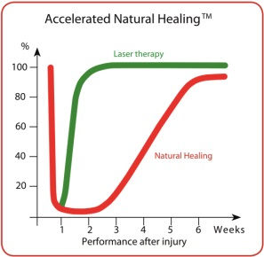 accelerated_natural_healing_300.jpg