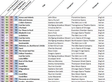 My ridiculous opera spreadsheet
