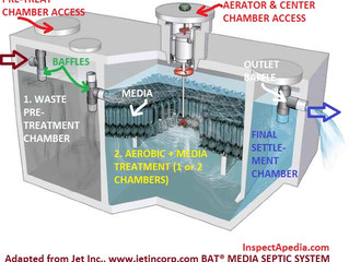 Jet Advanced Wastewater Treatment Designers