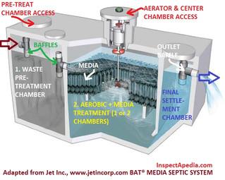 Jet Advanced Wastewater Treatment Designers