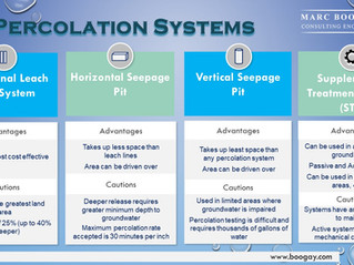 Which percolation system is right for you?