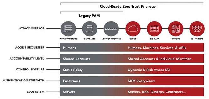 Centrify Privileged Access Mangement