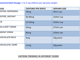 Caffeine. Is it banned for athletes?