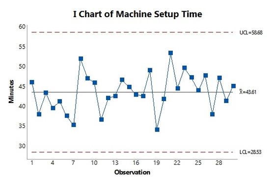 Minitab Quick Tip: Individuals Charts
