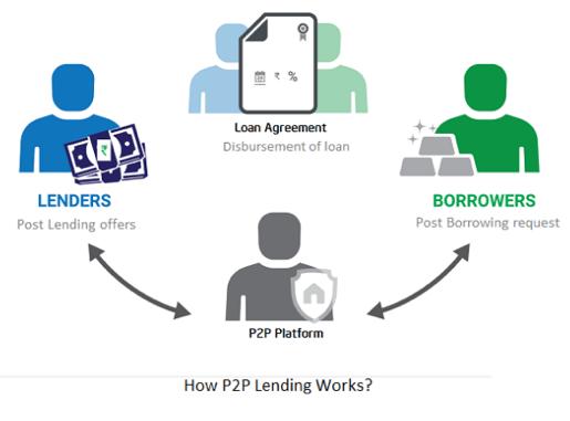 alternative lending P2P platforms
